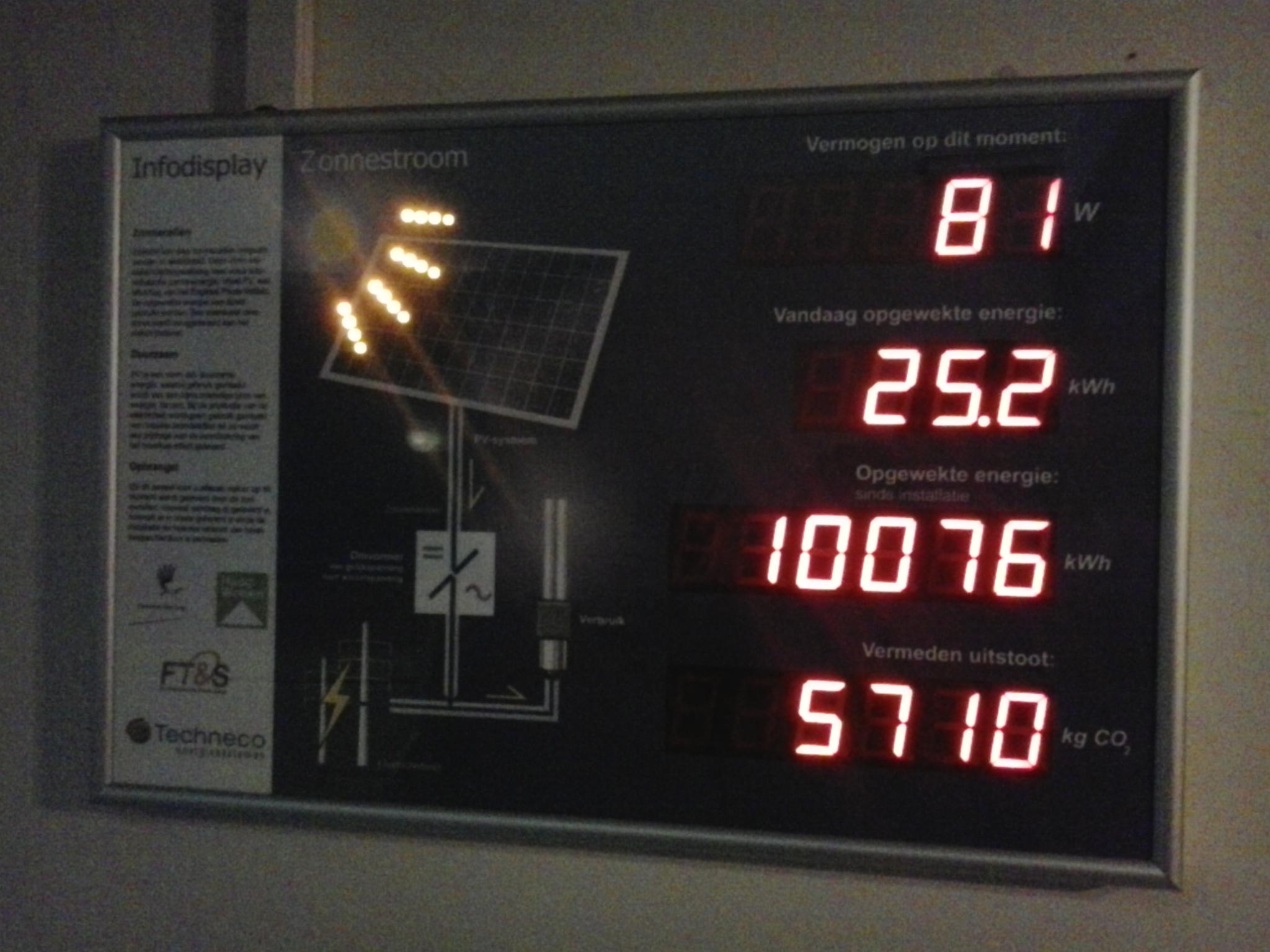 10.000 kwh aan duurzame stroom